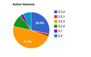 DCG Active Versions Nov 2010