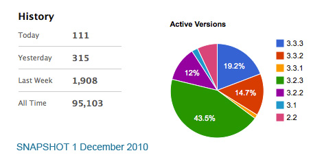 DCG Piechart and Statistics 1st December 2010