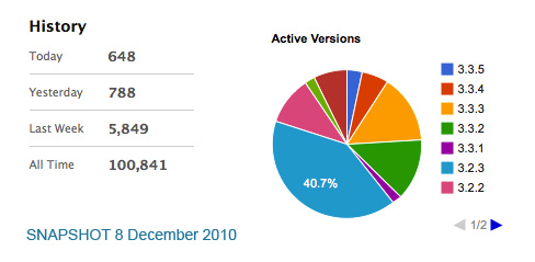DCG Piechart and Statistics 8th December 2010