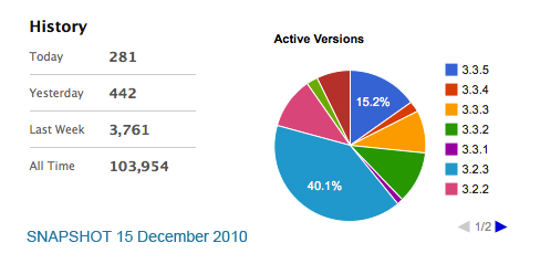 DCG Piechart and Statistics 15th December 2010