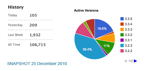 DCG Piechart and Statistics 25th December 2010