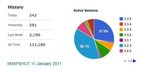 DCG Piechart and Statistics 11th January 2011