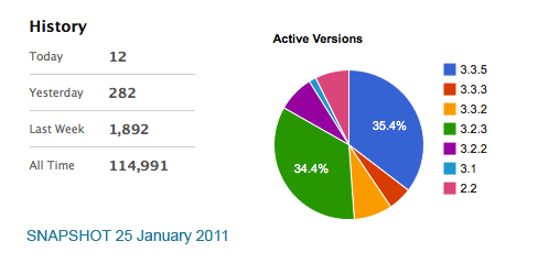 DCG Piechart and Statistics 25th January 2011