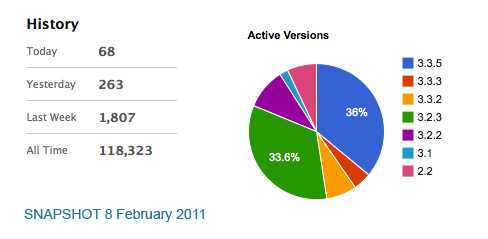 DCG Piechart and Statistics 8th February 2011